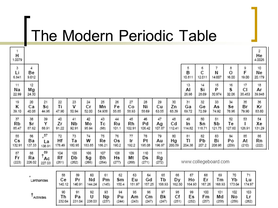 1 2 The Early Periodic Table First Developed By Dmitri Mendeleev