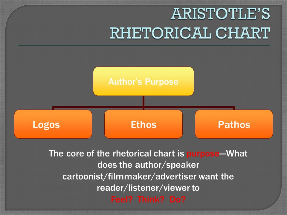 Author ' s Purpose LogosEthosPathos The core of the rhetorical chart is purpose—What does the author/speaker cartoonist/filmmaker/advertiser want the reader/listener/viewer to Feel.