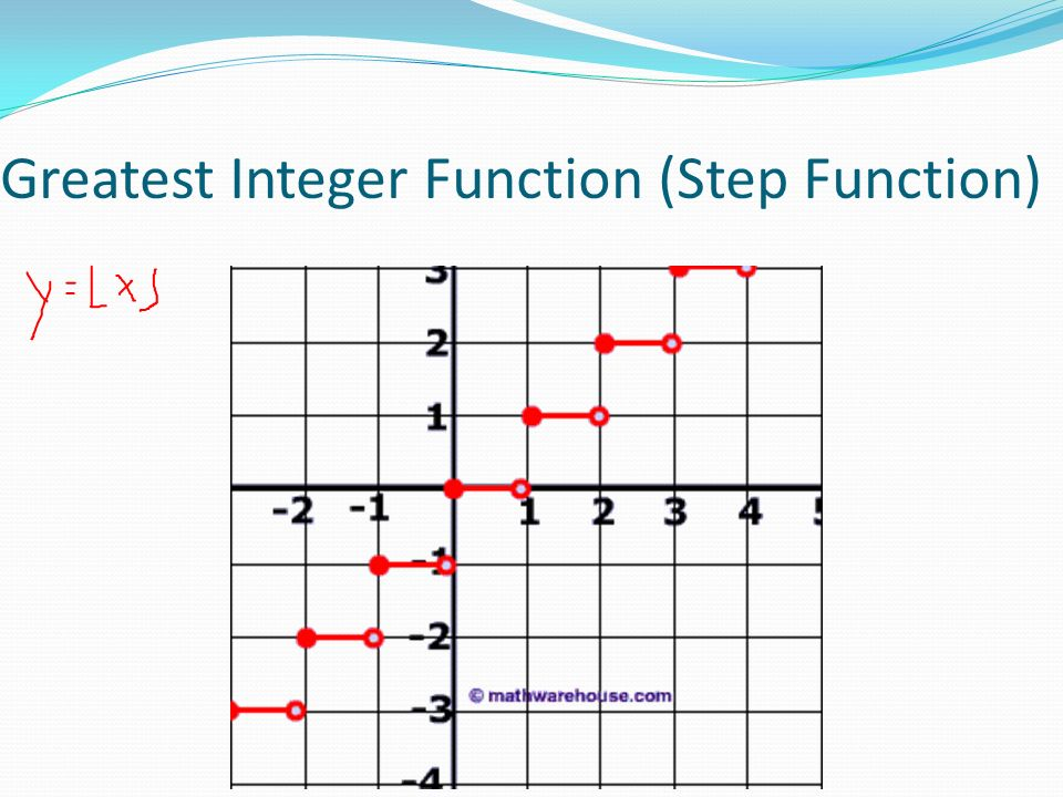 Step Functions Vocabulary Whose Graphs. 5 Greatest Integer Function Step. Worksheet. Greatest Integer Function Worksheet At Mspartners.co