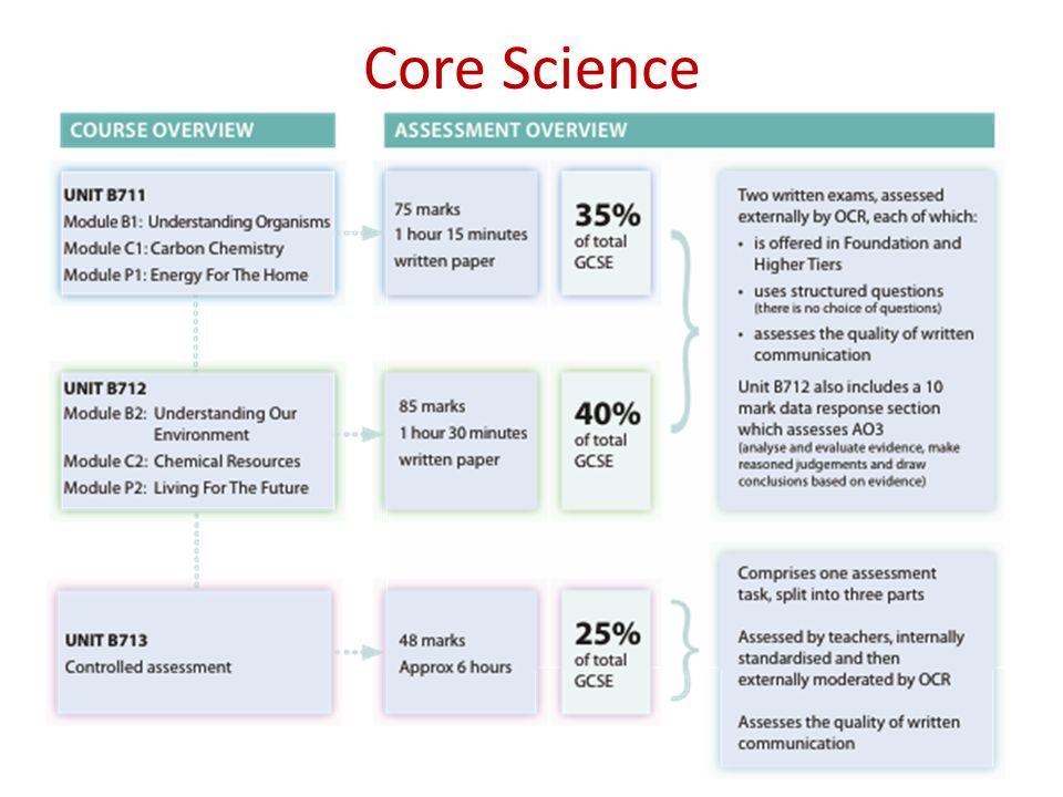 Gcse gateway science suite coursework professional annotated bibliography ghostwriting sites uk