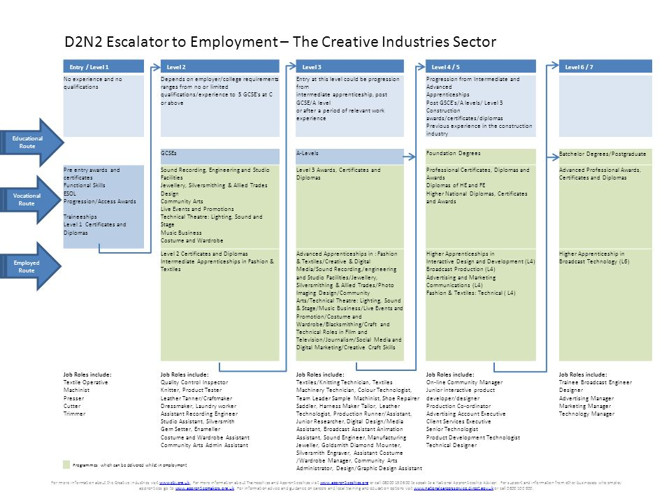D2N2 Escalator to Employment – The Construction Sector Entry / Level