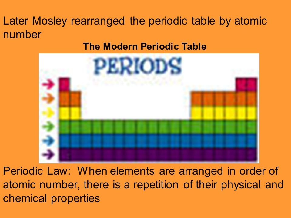 Development Of The Periodic Table Mendeleev Constructed The First