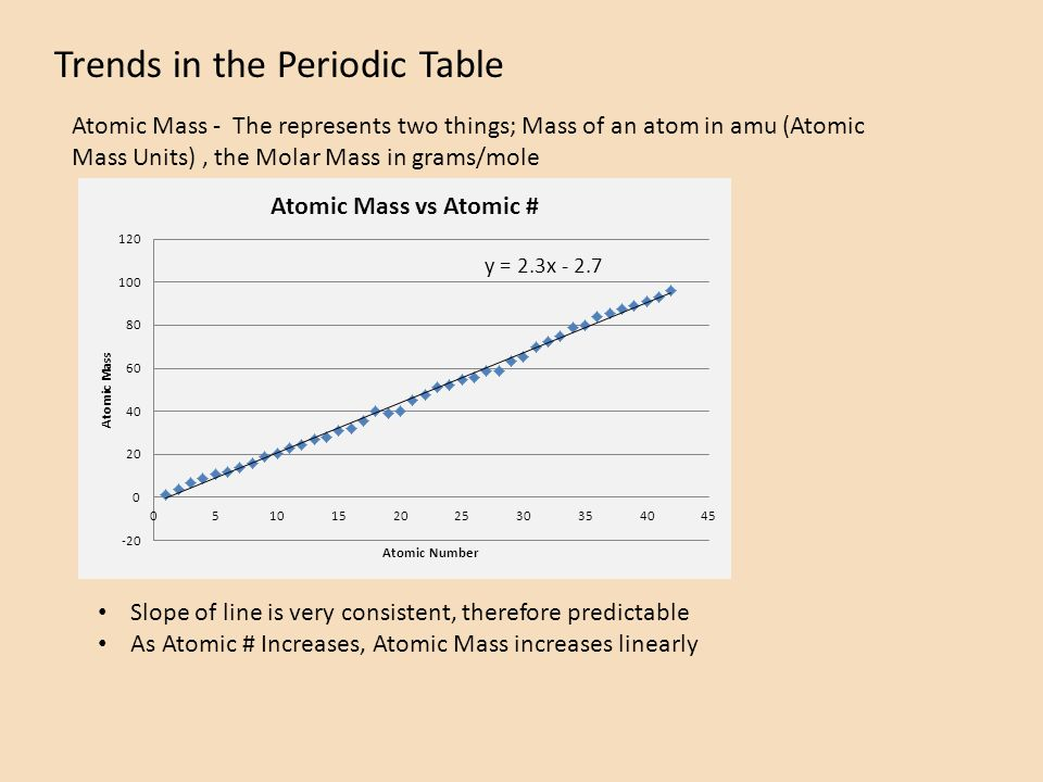 Trends in the periodic table atomic mass atomic radius ionization 2 trends in the periodic table atomic mass the represents two things mass urtaz Choice Image