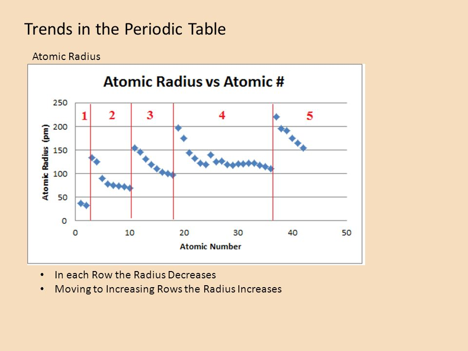 Trends In The Periodic Table Atomic Mass Atomic Radius Ionization
