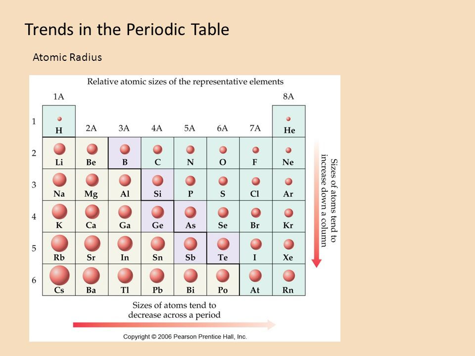 Trends in the periodic table atomic mass atomic radius ionization 4 trends in the periodic table atomic radius urtaz Image collections