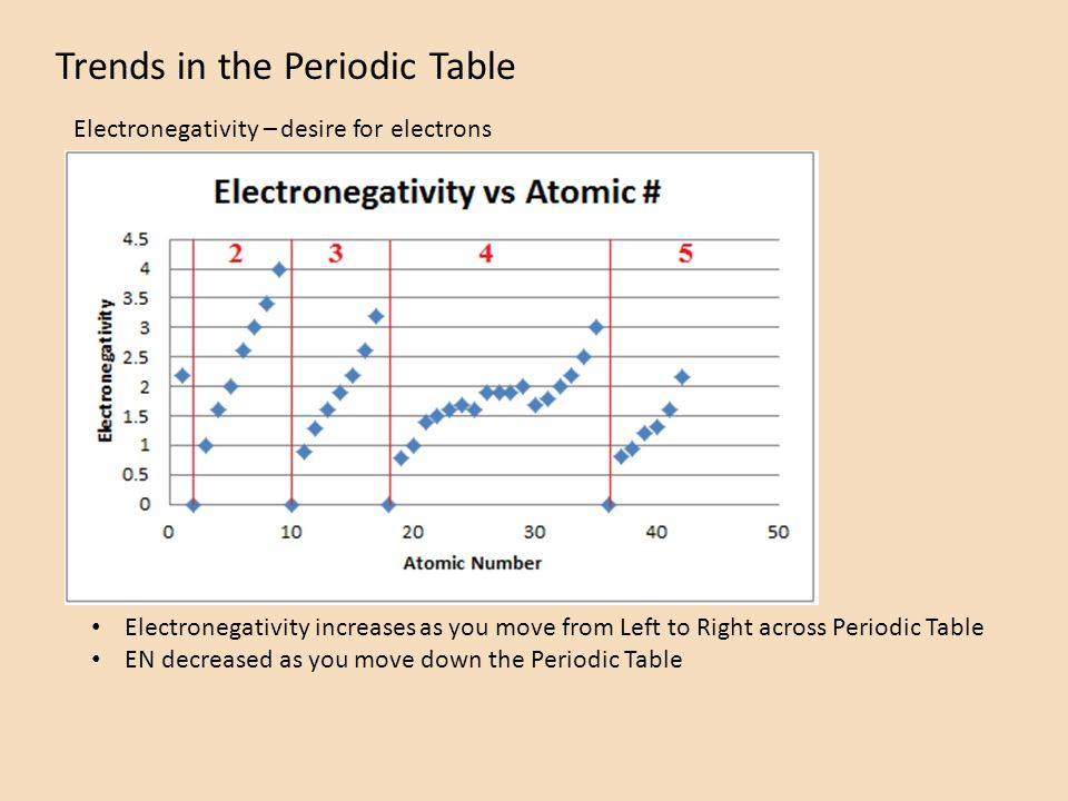Trends in the periodic table atomic mass atomic radius ionization 8 trends in the periodic table electronegativity desire for electrons electronegativity increases as you move from left to right across periodic table en urtaz Gallery
