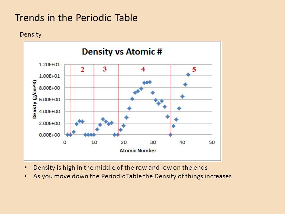 Trends In The Periodic Table Atomic Mass Atomic Radius Ionization