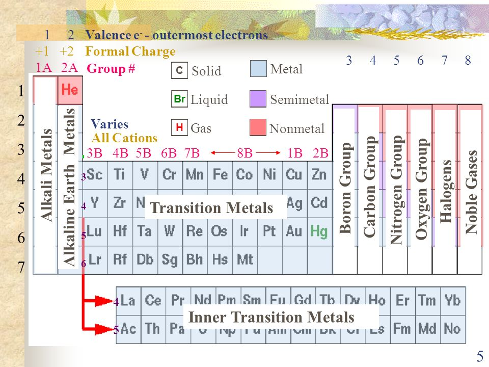 1 chapter 6 the periodic table and groups of elements ppt download 4 reading the periodic table organizing the squares facts112 squares elements row urtaz Images