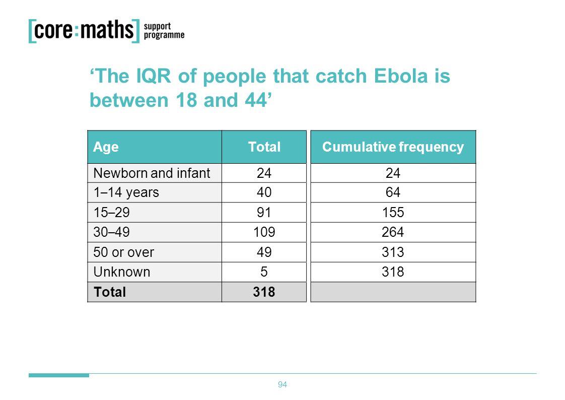 Ebola. Maths warm-up (2–3 hours)  Recap Stem and Leaf Diagrams ...
