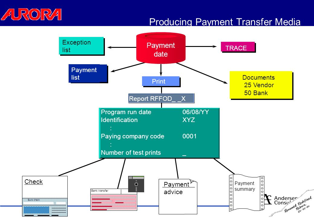 Payment Program Procedure Bank transfer Payment advice Payment