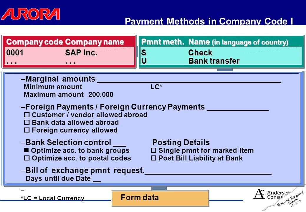 Payment Program Procedure Bank transfer Payment advice Payment