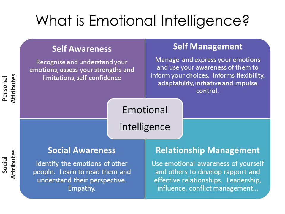 Emotional Intelligence – Getting Behind the Buzzwords  - ppt download