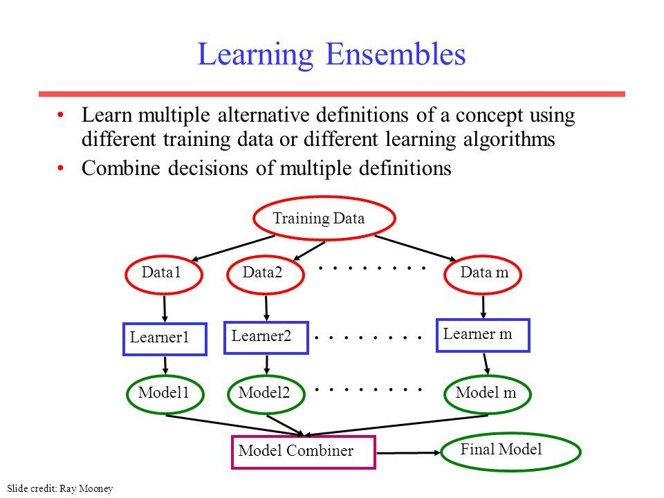 4 Learning Ensembles