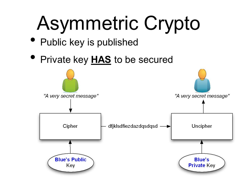 BetterCrypto ⋅ org Applied Crypto Hardening David Durvaux
