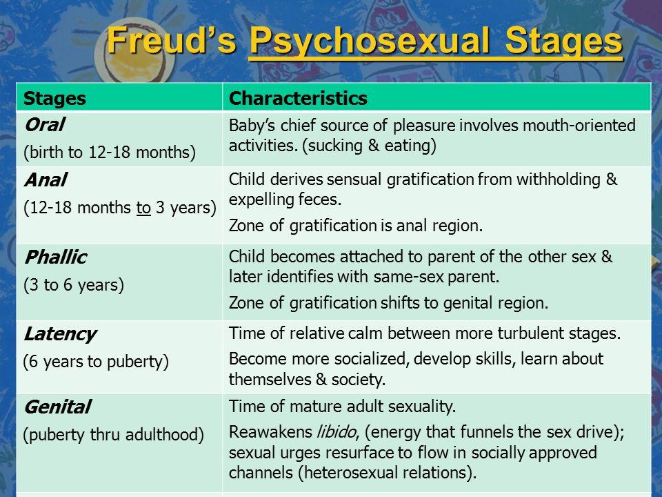 Define psychosexual stages