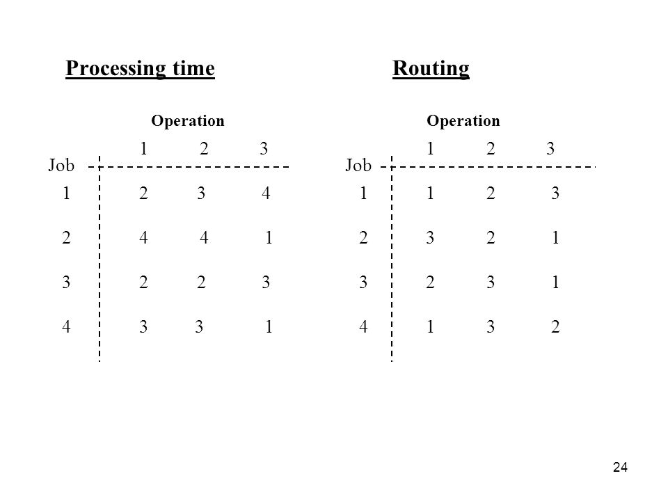 24 Processing time Routing Job Operation Job Operation