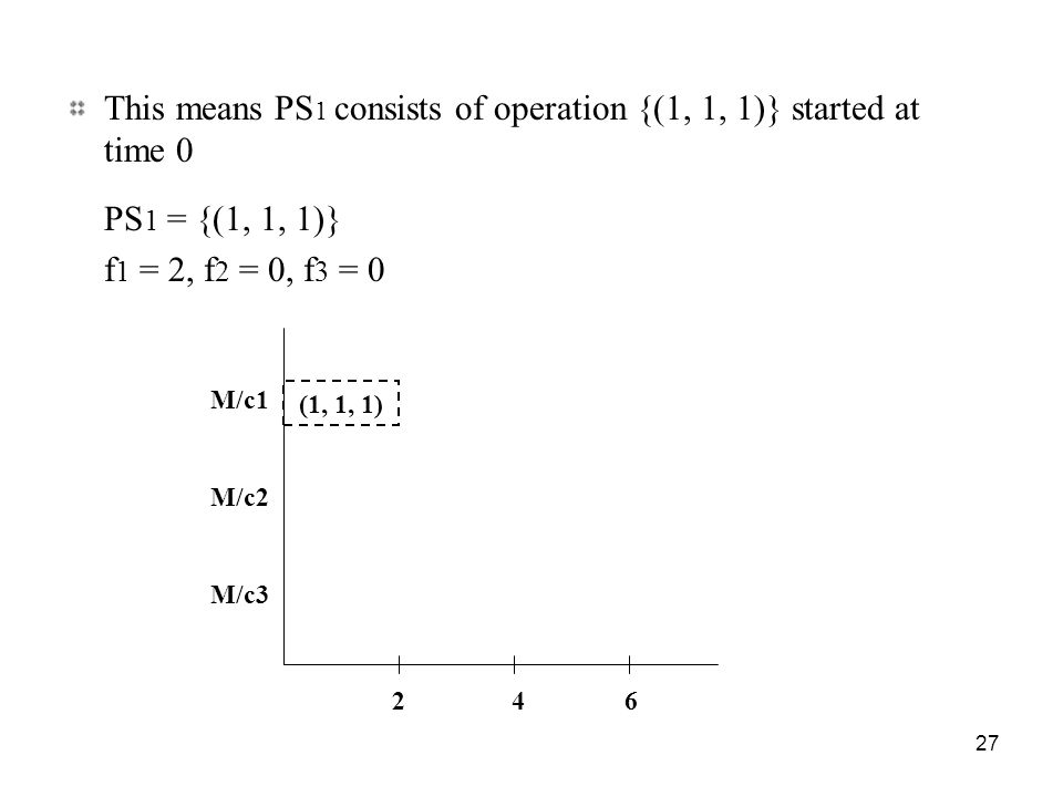 27 This means PS 1 consists of operation {(1, 1, 1)} started at time 0 PS 1 = {(1, 1, 1)} f 1 = 2, f 2 = 0, f 3 = 0 M/c1 M/c3 M/c2 (1, 1, 1) 2 4 6