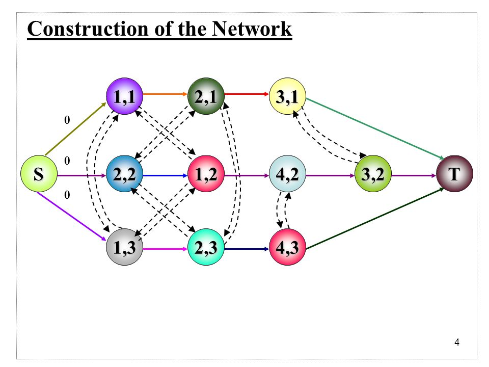 4 Construction of the Network S 1,3 1,1 2,2 2,1 1,2 2,3 3,1 T 4,3 4,23,
