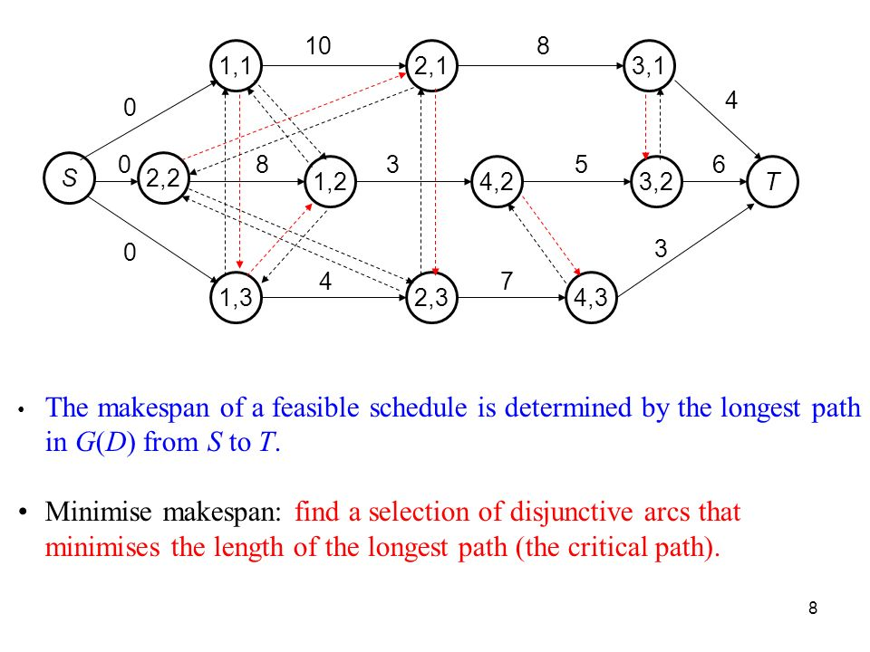 8 S 1,3 1,1 1,2 2,3 2,1 4,2 4,3 3,1 3,2T 2, The makespan of a feasible schedule is determined by the longest path in G(D) from S to T.