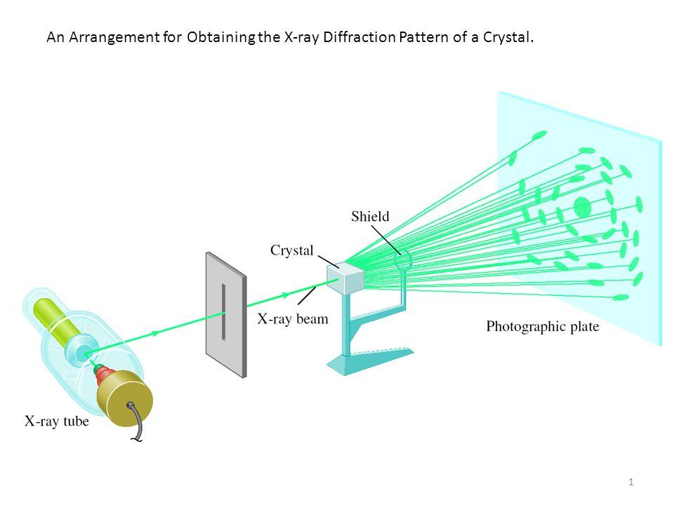 x ray diffraction - Teriz.yasamayolver.com Xrd Schematic on