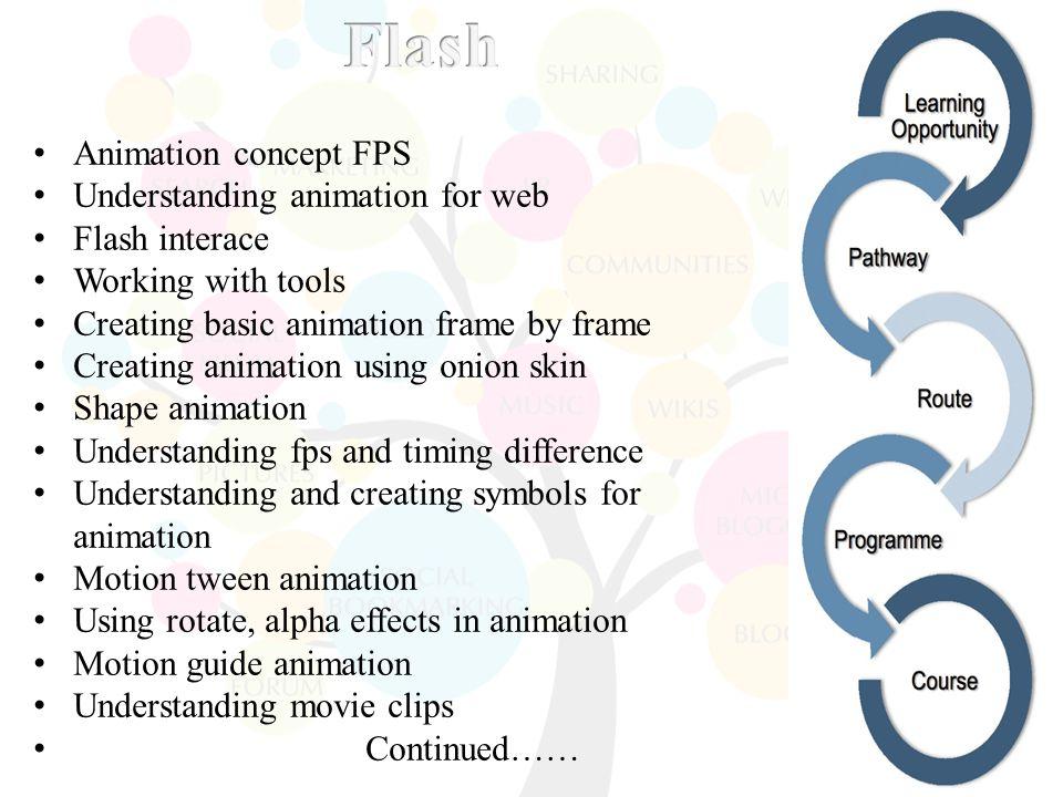 Basic in photoshop tools in photoshop simple templates design menu 3 animation maxwellsz