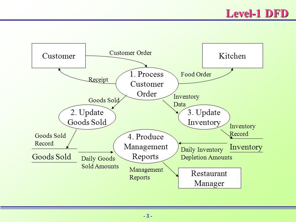1 sw data flow 3 2 data flow diagram ccuart Gallery