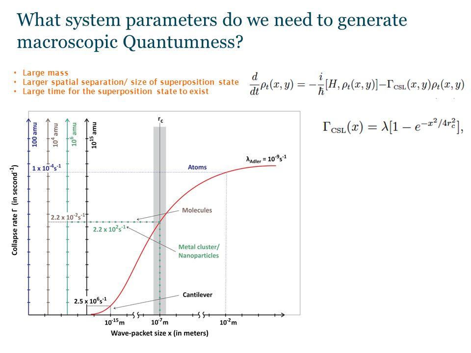 Testing the quantum superposition principle 1  Motivation: Test