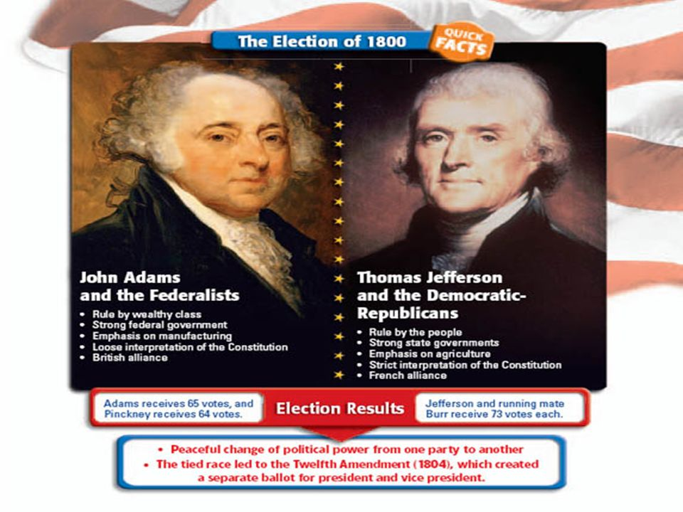 a comparison of territorial takeover of presidents jefferson and polk Abraham, henry j: justices and presidents: a political history of appointments to the supreme court, noted, 84:453–54 abraham, herbert, 90:353  jefferson davis and the failure of confederate nationalism, by paul d escott: reviewed, 78:82–84  american territorial system, the, by john porter bloom: reviewed, 72:423–26.