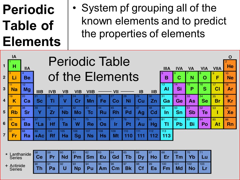 Topic chemistry aim explain how elements are classified in the 3 periodic table of elements system pf grouping all of the known elements and to predict the properties of elements urtaz Images