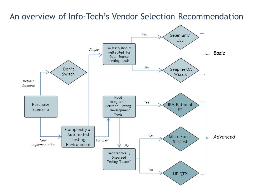 An overview of Info-Tech's Vendor Selection Recommendation