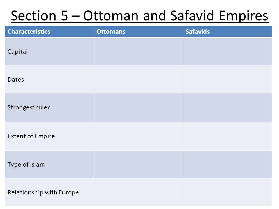 Section 5 – Ottoman and Safavid Empires CharacteristicsOttomansSafavids Capital Dates Strongest ruler Extent of Empire Type of Islam Relationship with Europe