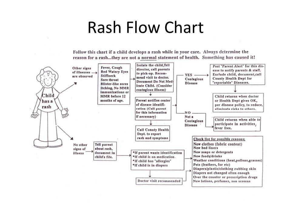 3 Rash Flow Chart