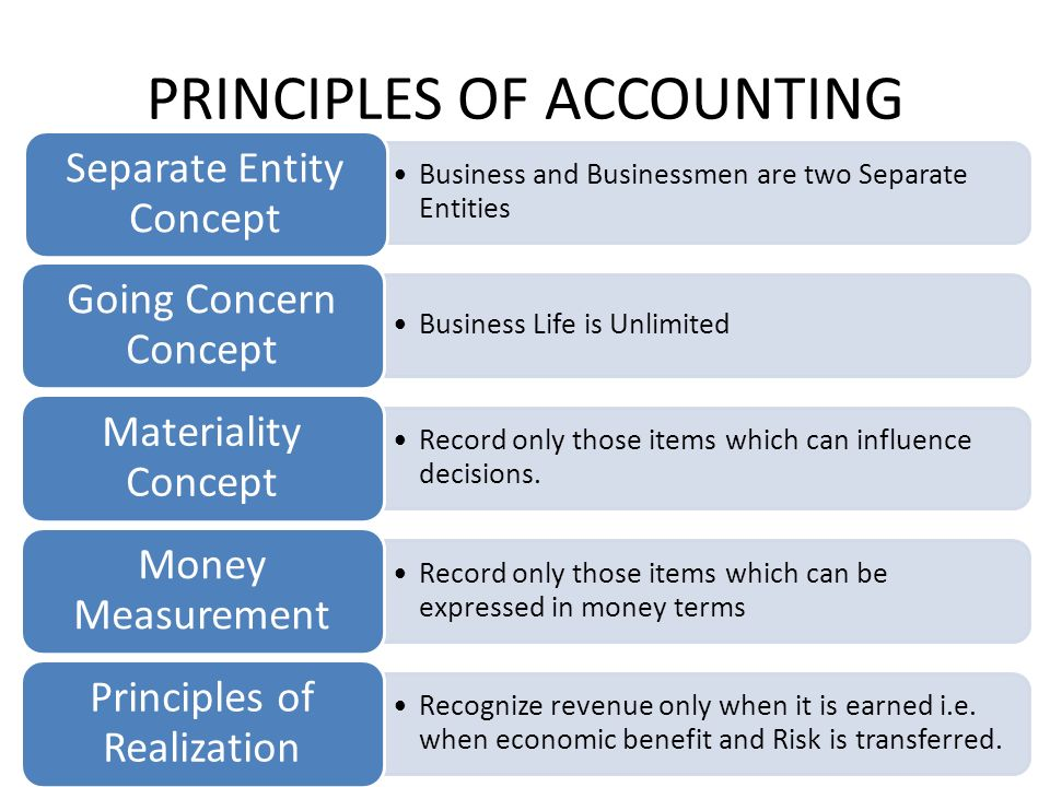 ACCOUNTING FOR MANAGERS  MODULE:1 THE FOUNDATION  - ppt download