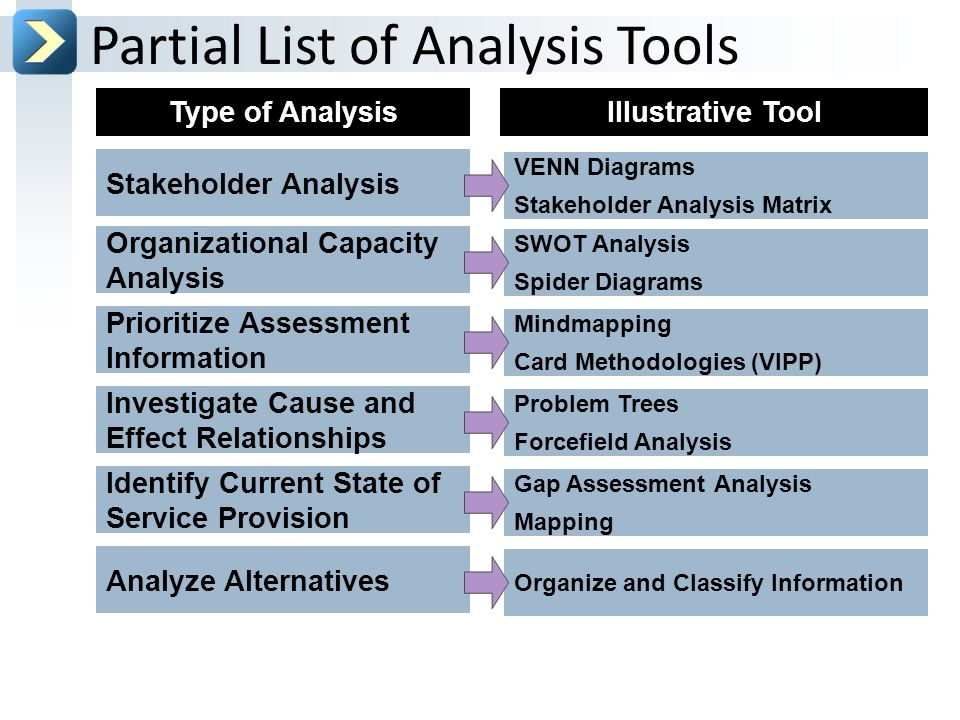 assessment tools analysis This desk review aims to provide an audit and analysis of existing needs assessments, response analysis frameworks and targeting approaches for use in urban post.