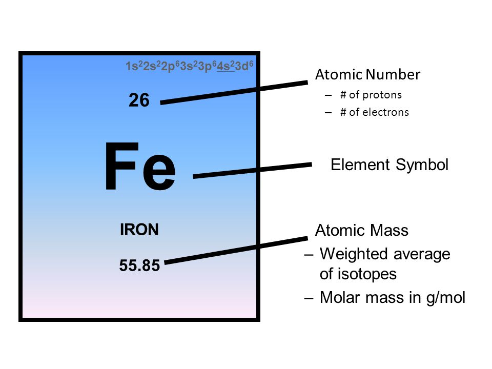 Periodic table familiarity coloring activity explain this picture 18 1s urtaz Images