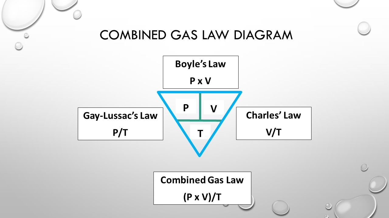 Diagram Of Combined Gas Law Simple Wiring Radio Telescope