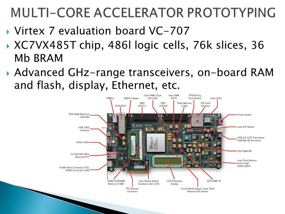 APPENDIX 1- ADVANCED FPGA PRODUCTS  Heterogeneous Programmable