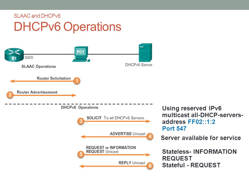 SLAAC and DHCPv6 DHCPv6 Operations Using reserved IPv6 multicast all-DHCP-servers- address FF02::1:2 Port 547 Server available for service Stateless- INFORMATION REQUEST Stateful - REQUEST
