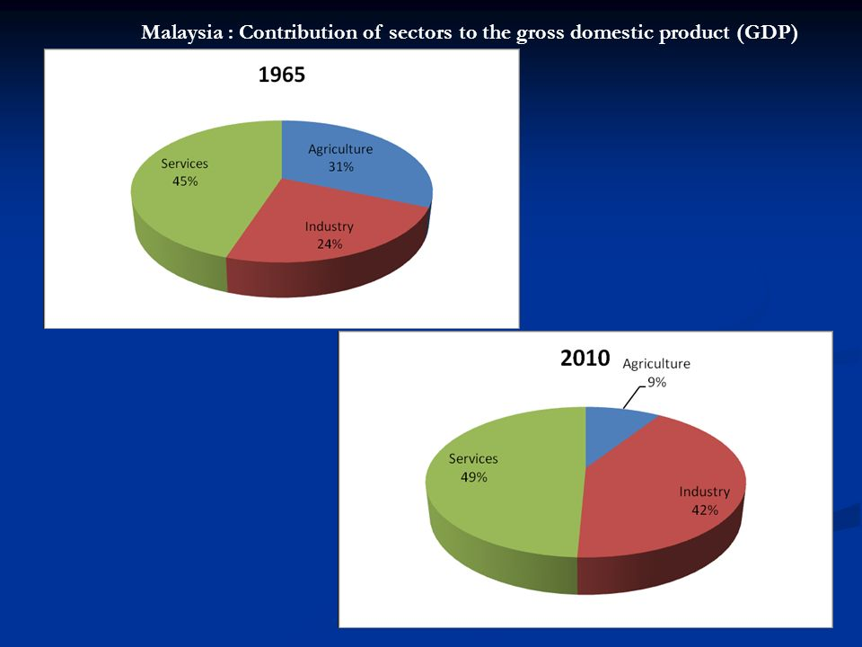 Lecture 8 : AGRICULTURE AND THE MALAYSIAN ECONOMY  - ppt
