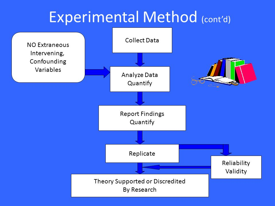 the experimental method