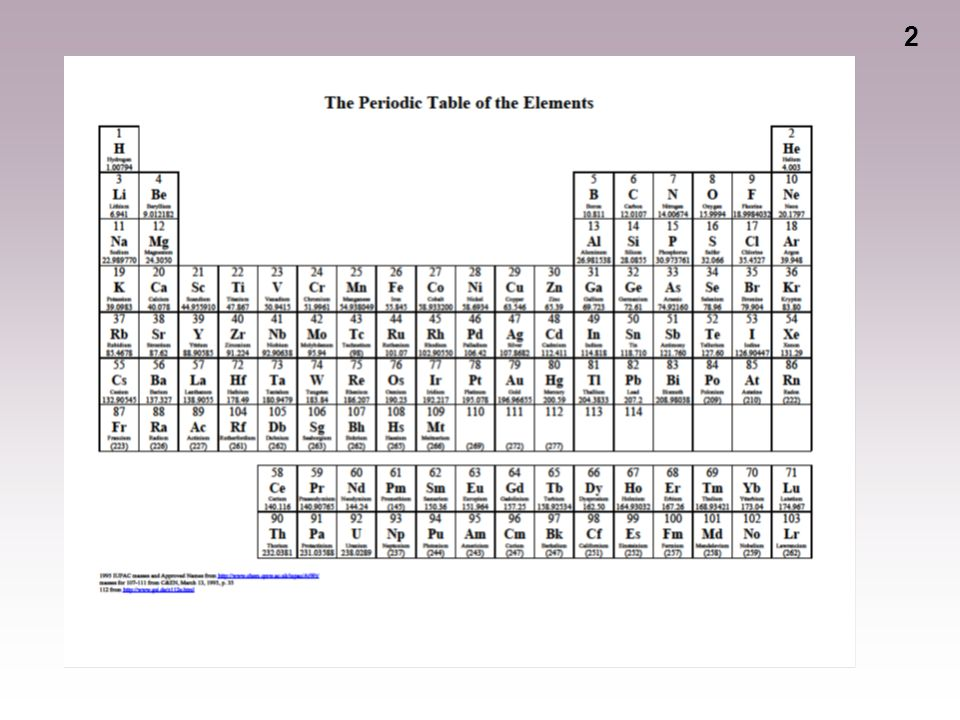 1 2 3 Orbitals And The Periodic Table Orbitals Grouped In S P D