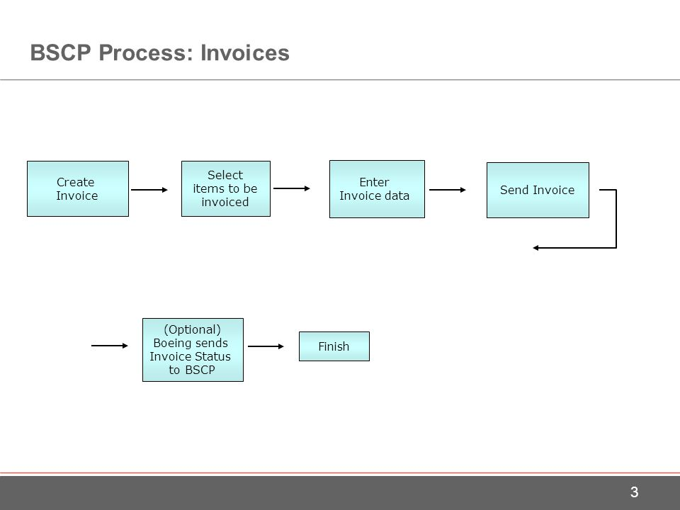Invoices Boeing Supply Chain Platform BSCP Detailed Training - Invoice platform