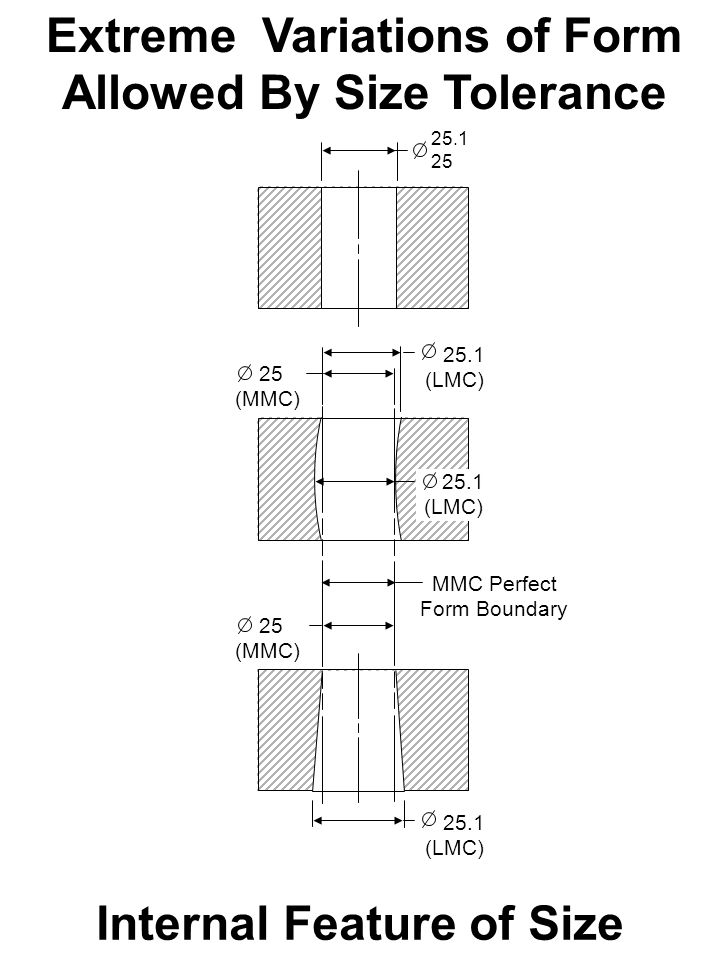 Based On The Asme Y145m Dimensioning And Tolerancing Standard