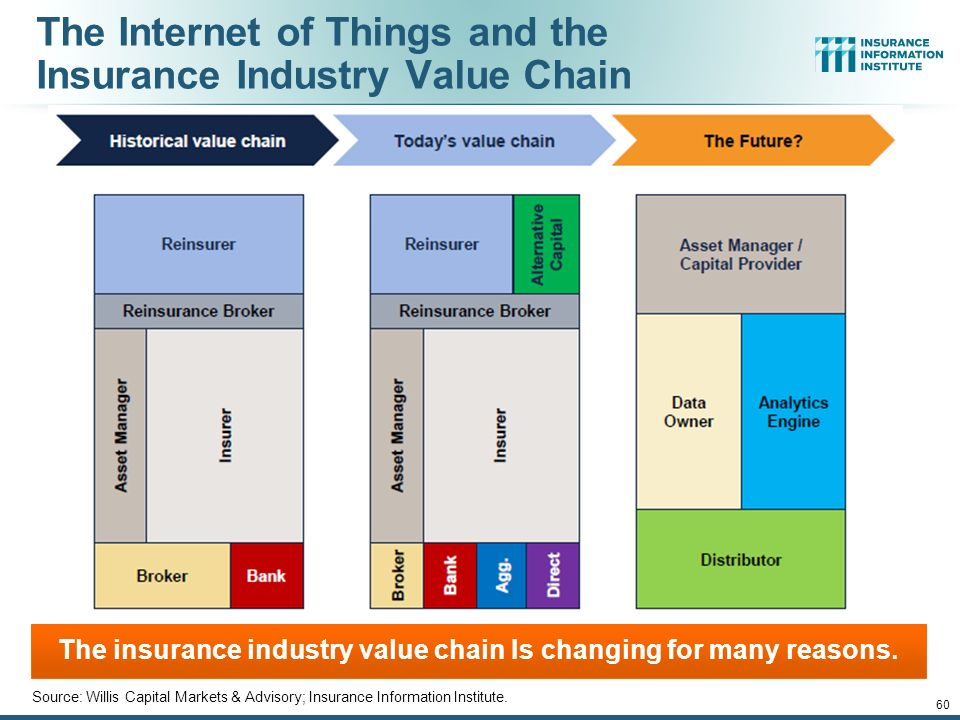 The Shape Of Things To Come For P C Insurance Markets And The