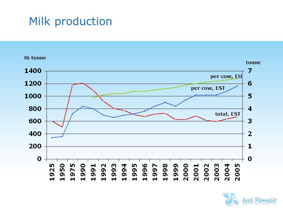 Estonian dairy sector 2005 tiina saron mba estonian dairy 3 milk production per cow eu per cow est total est th tonne tonne ccuart Gallery