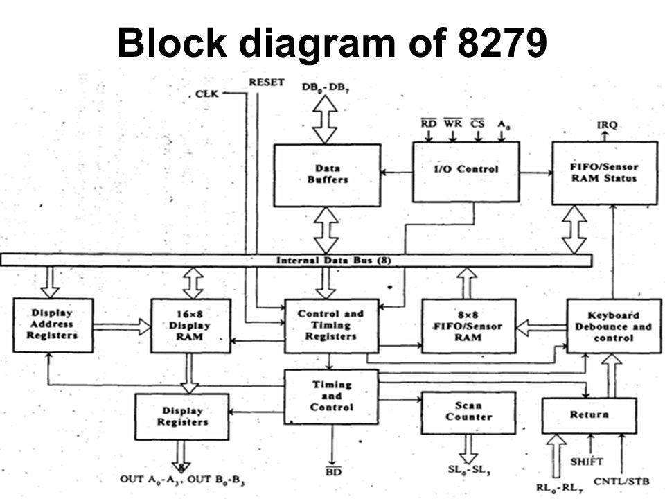 KEYBOARD/DISPLAY CONTROLLER - INTEL Features of 8279 The important features  of 8279 are, Simultaneous keyboard and display operations. Scanned keyboard.  - ppt downloadSlidePlayer