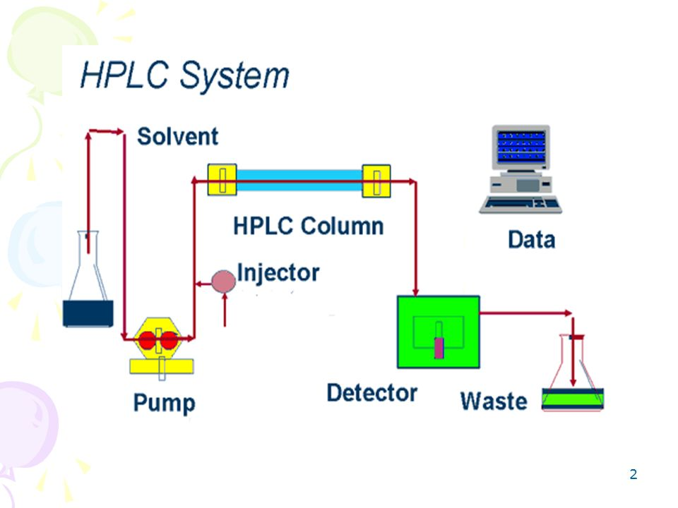 High Performancepressure Liquid Chromatography Hplc Ppt Video