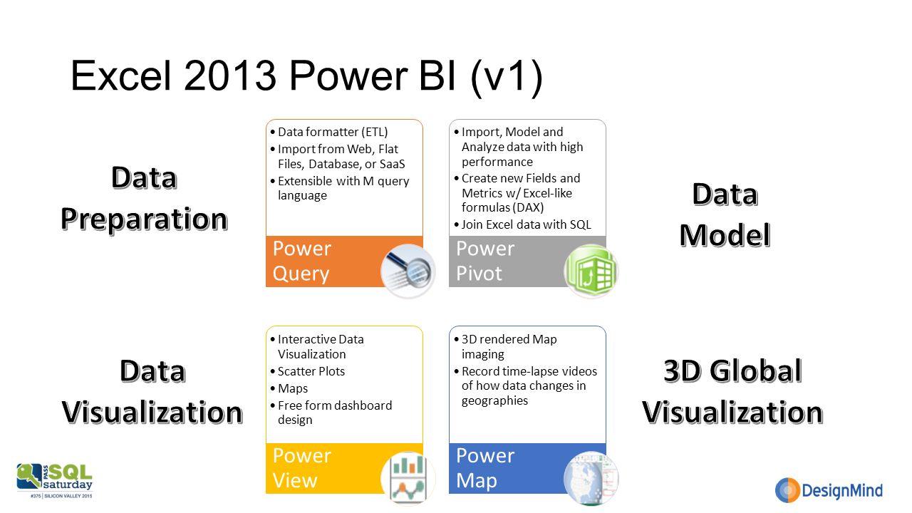 Automating Power BI Creations Angel Abundez VP Business Intelligence