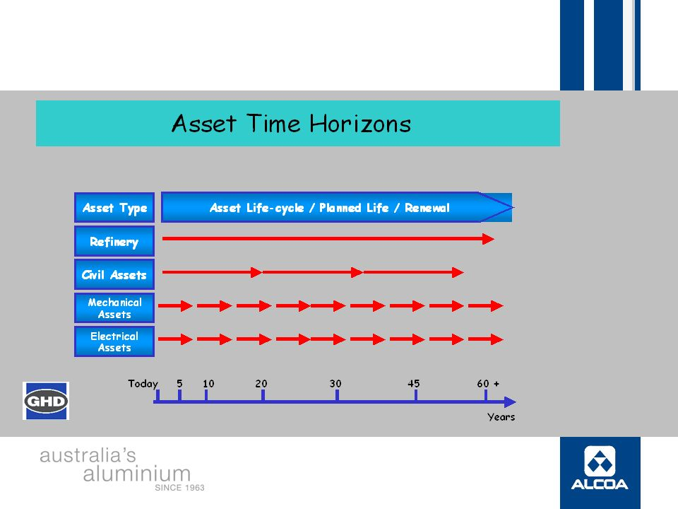 A Risk Based Approach to Asset Management of Alcoa's Civil