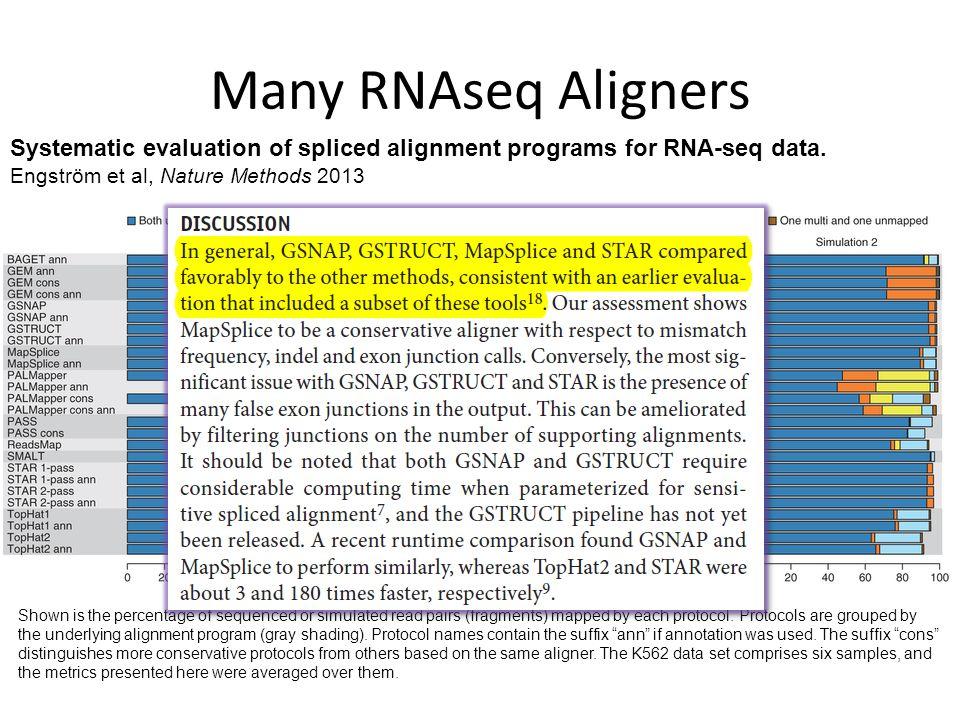 Introduction to RNA-seq Joel Parker, Ph D   LCCC Biomedical
